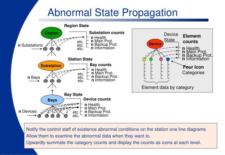 Abnormal State Propagation