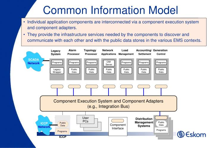 Individual application components are interconnected via a component execution system and component adapters.