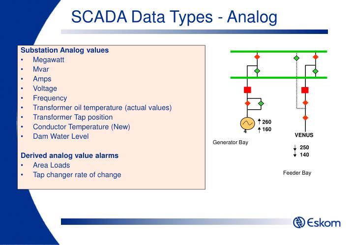 Substation Analog values