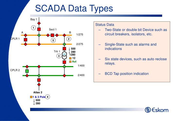 SCADA Data Types