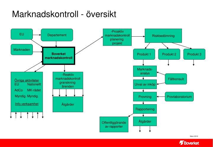 Marknadskontroll - översikt