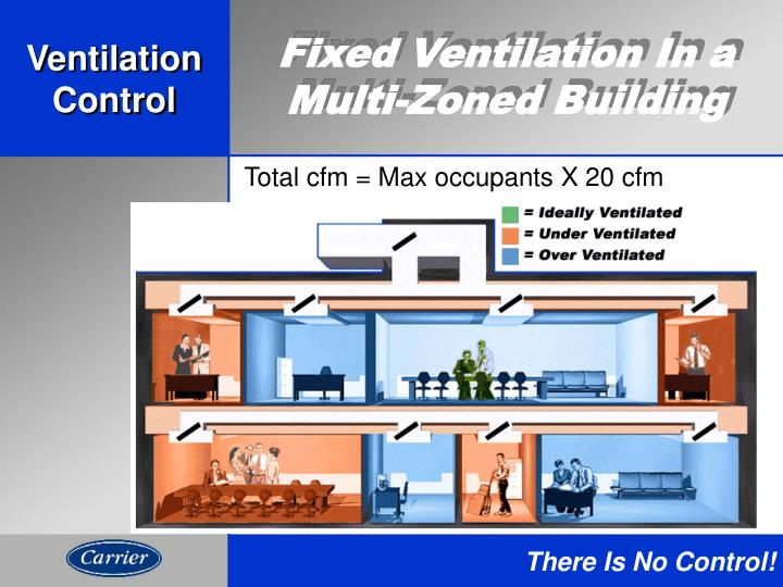 Fixed Ventilation In a Multi-Zoned Building