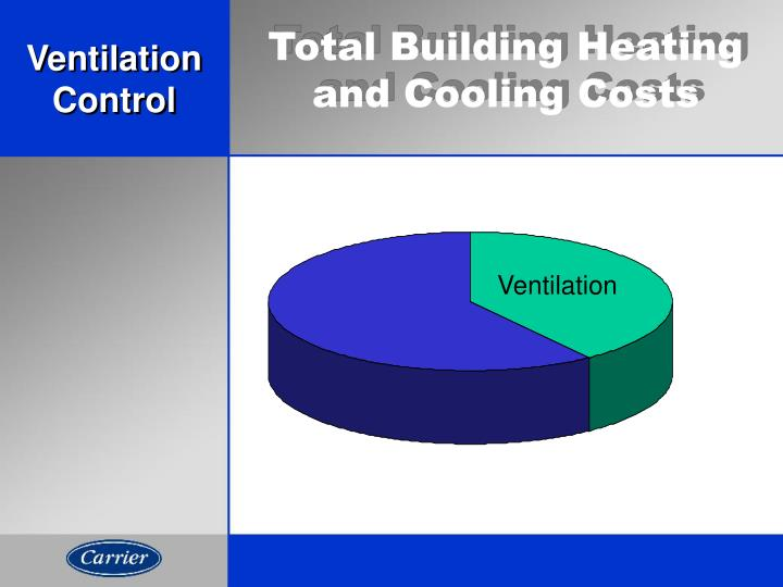 Total Building Heating and Cooling Costs