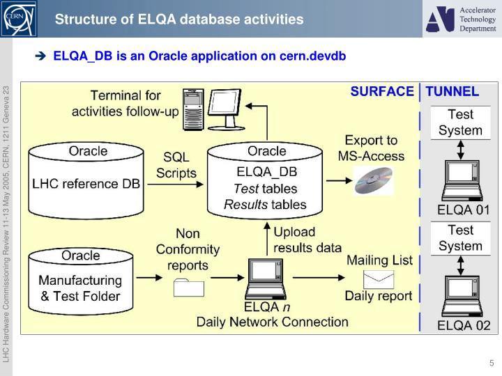 Structure of ELQA database activities
