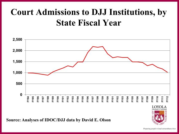 Court admissions to djj institutions by state fiscal year