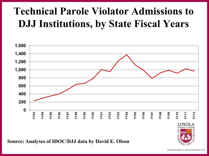 Technical parole violator admissions to djj institutions by state fiscal years