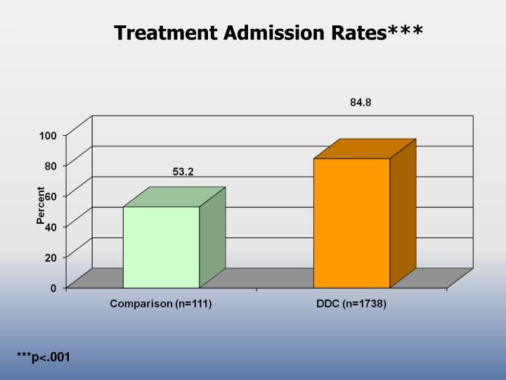 Treatment Admission Rates***