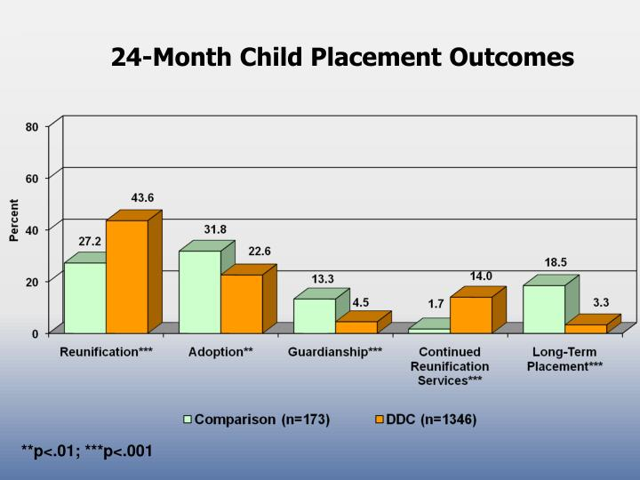 24-Month Child Placement Outcomes