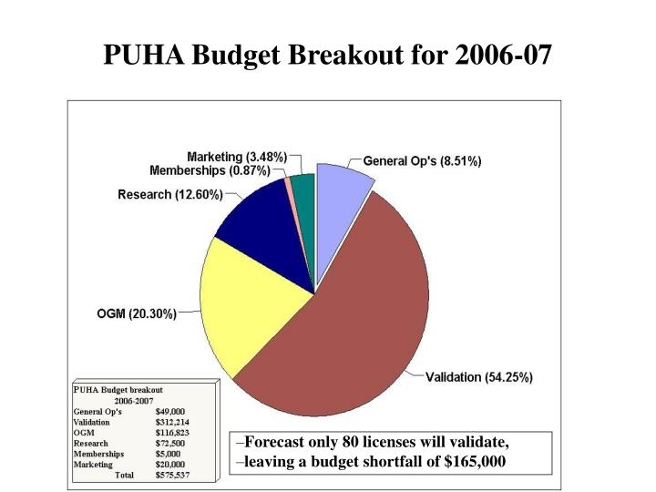 PUHA Budget Breakout for 2006-07