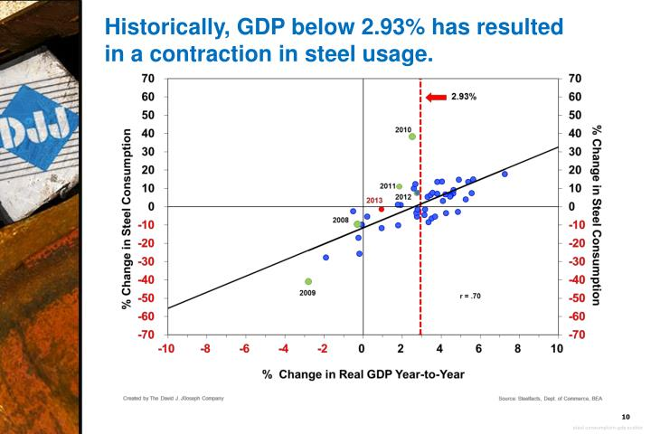 Historically, GDP below 2.93% has resulted in a contraction in steel usage.
