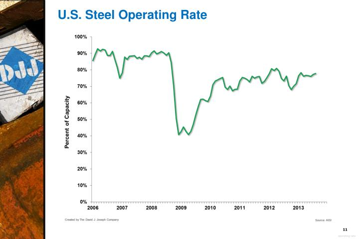U.S. Steel Operating Rate
