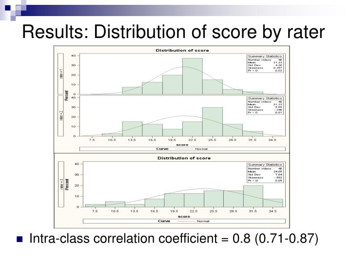 Results: Distribution of score by rater