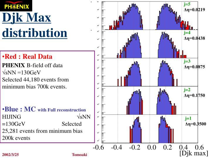 Djk Max distribution