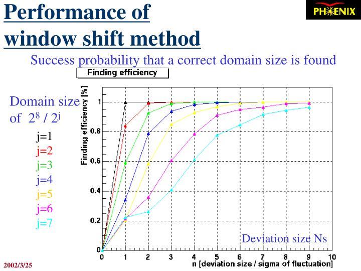 Performance of window shift method