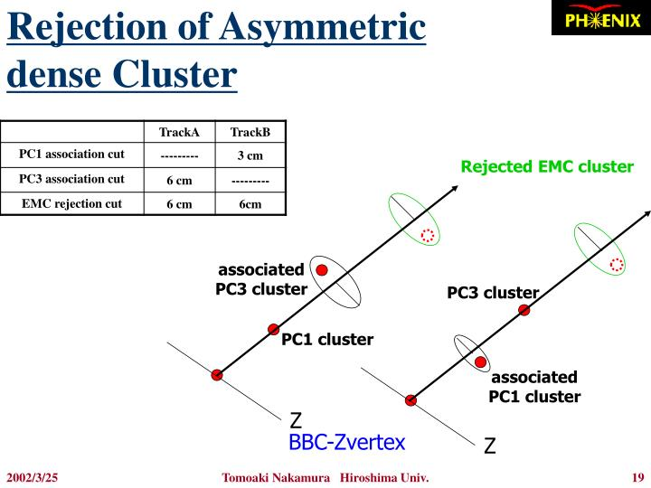 Rejection of Asymmetric dense Cluster