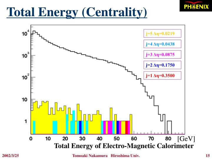 Total Energy (Centrality)