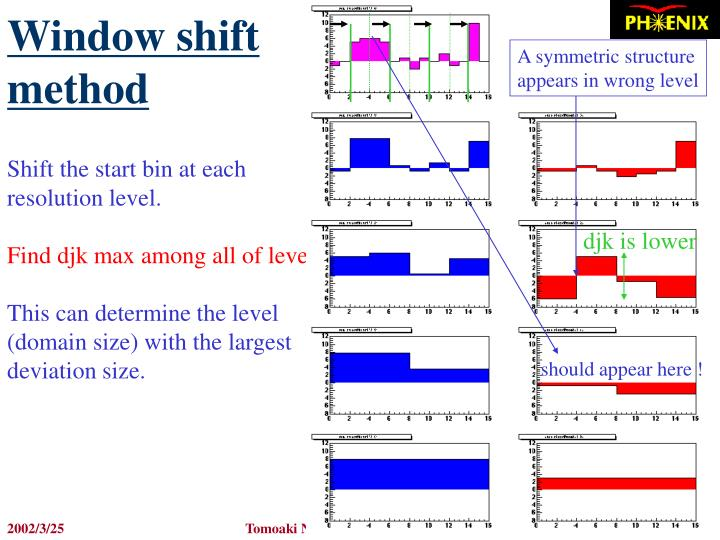 Window shift method