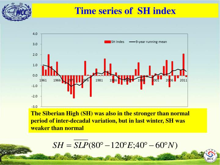 Time series of  SH index