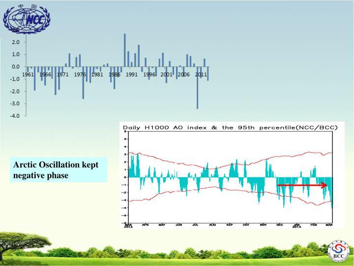 Arctic Oscillation kept negative phase