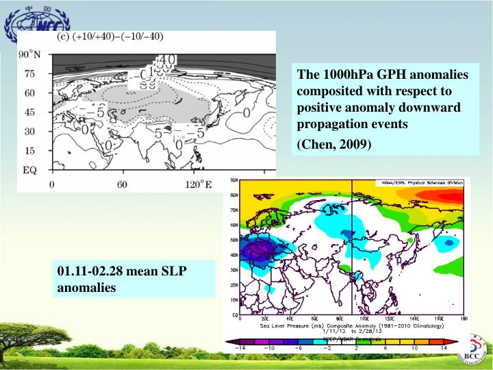 The 1000hPa GPH anomalies composited with respect to positive anomaly downward propagation events