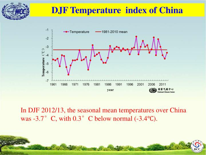 DJF Temperature  index of China