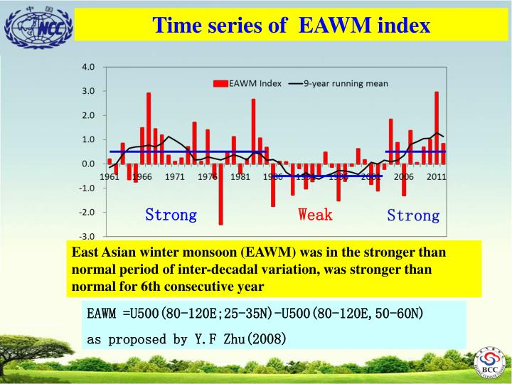 Time series of  EAWM index