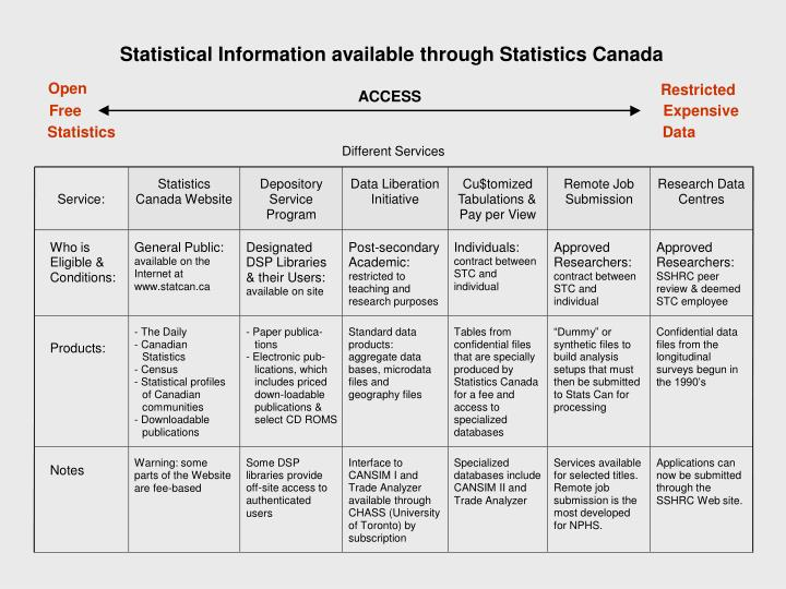 Statistical Information available through Statistics Canada