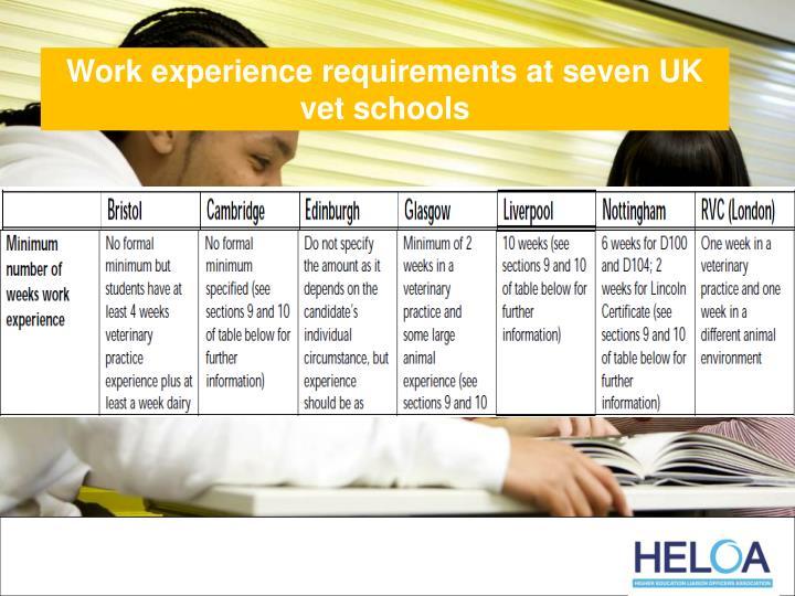 Work experience requirements at seven UK vet schools