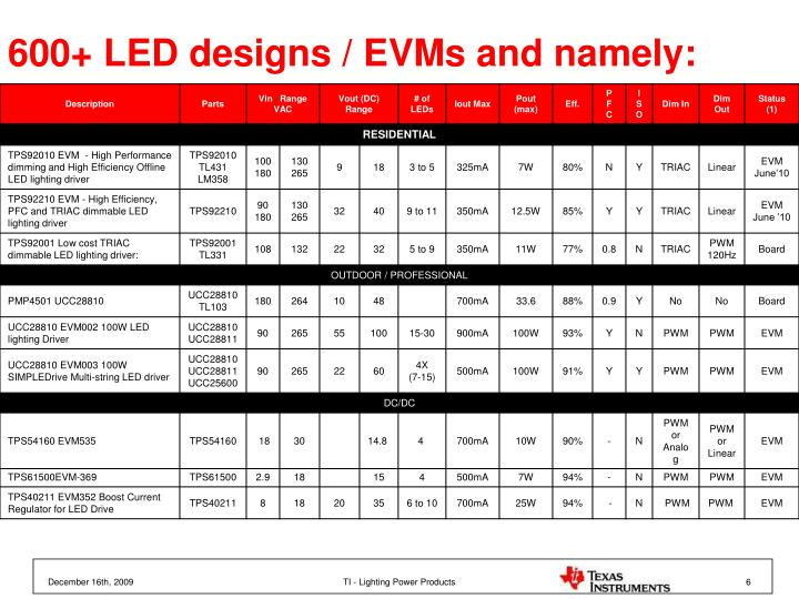 600+ LED designs / EVMs and namely: