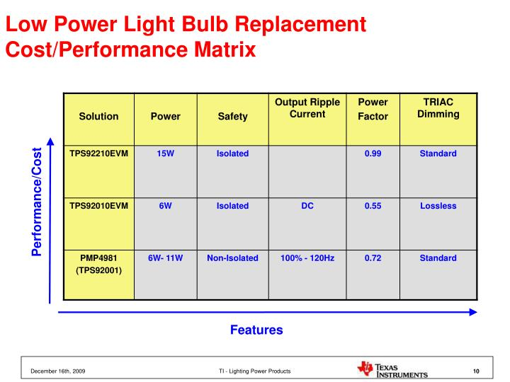 Low Power Light Bulb Replacement