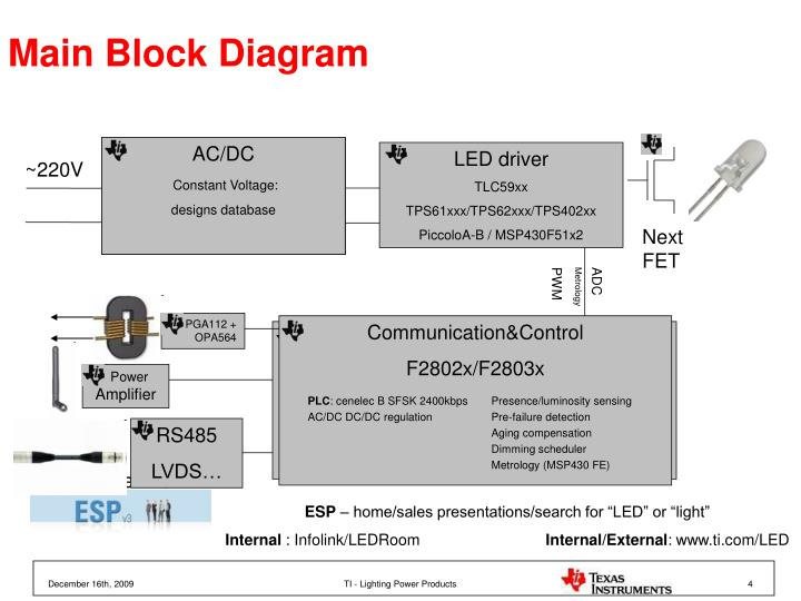 Main Block Diagram