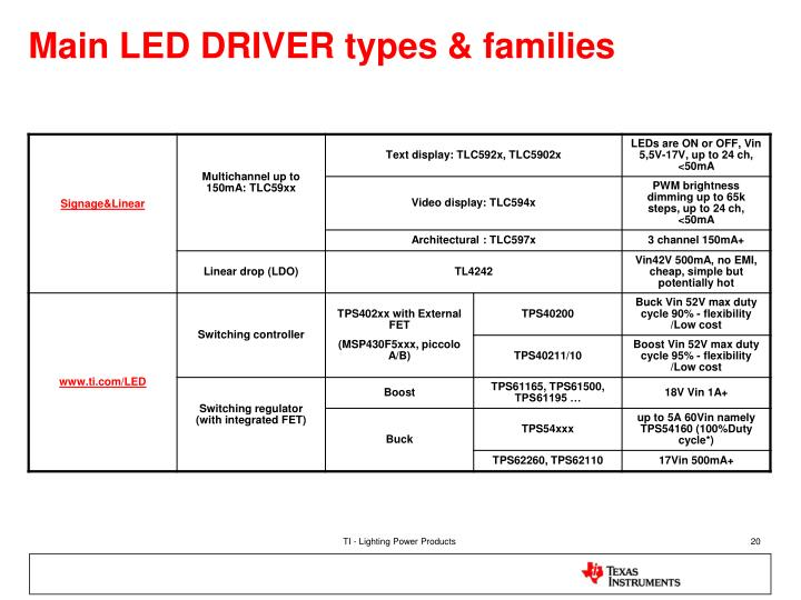 Main LED DRIVER types & families
