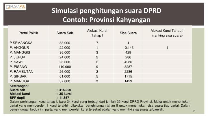 Simulasi penghitungan suara DPR