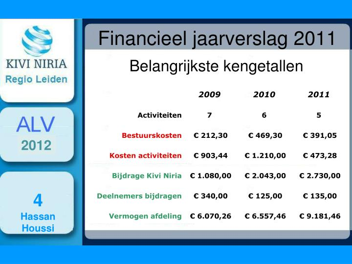 Financieel jaarverslag 2011