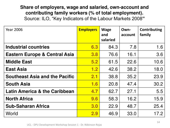 Share of employers, wage and salaried, own-account and contributing family workers (% of total employment).