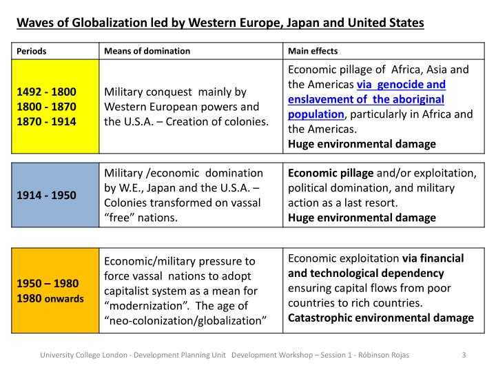 Waves of Globalization led by Western Europe, Japan and United States