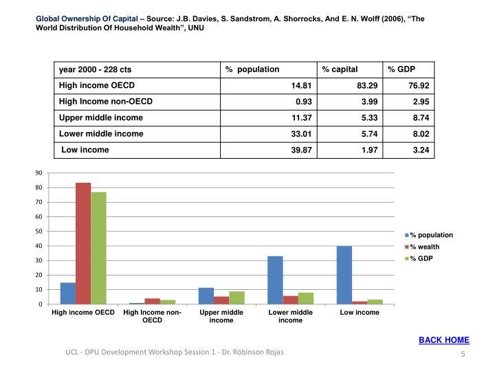 Global Ownership Of Capital
