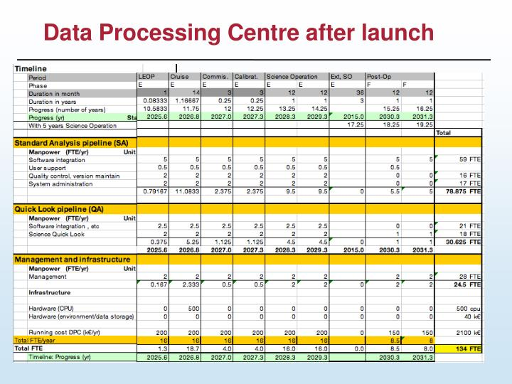 Data Processing Centre after launch