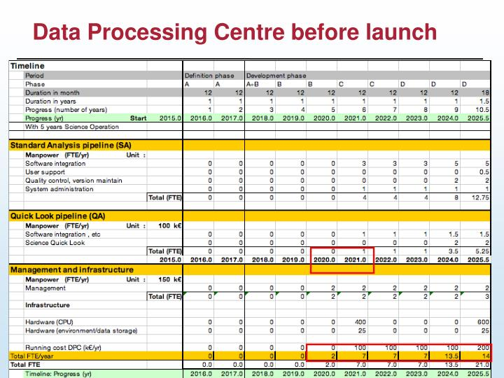 Data Processing Centre before launch