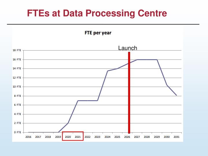 FTEs at Data Processing Centre