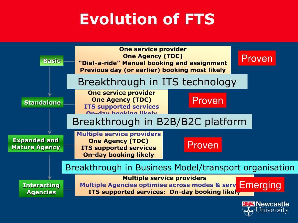 PPT - Flexible Transport A new generation of user friendly