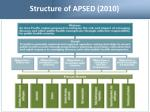 structure of apsed 2010