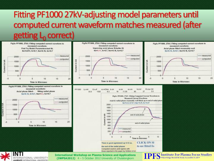 Fitting PF1000 27kV-adjusting model parameters until computed current waveform matches measured (after getting L