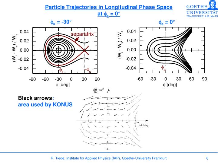 Particle Trajectories in Longitudinal Phase Space