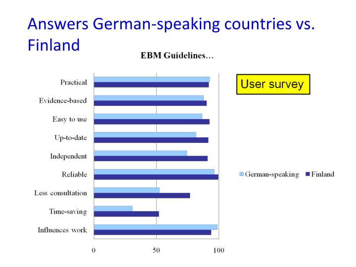 Answers German-speaking countries vs. Finland