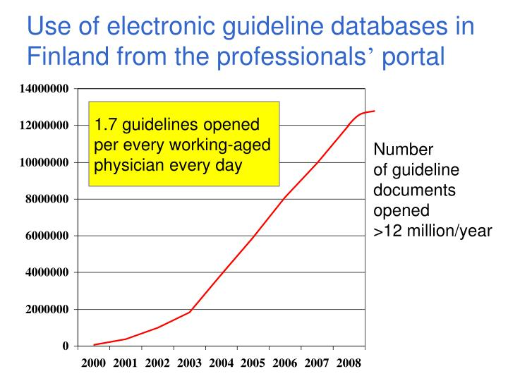 Use of electronic guideline databases in Finland from the professionals
