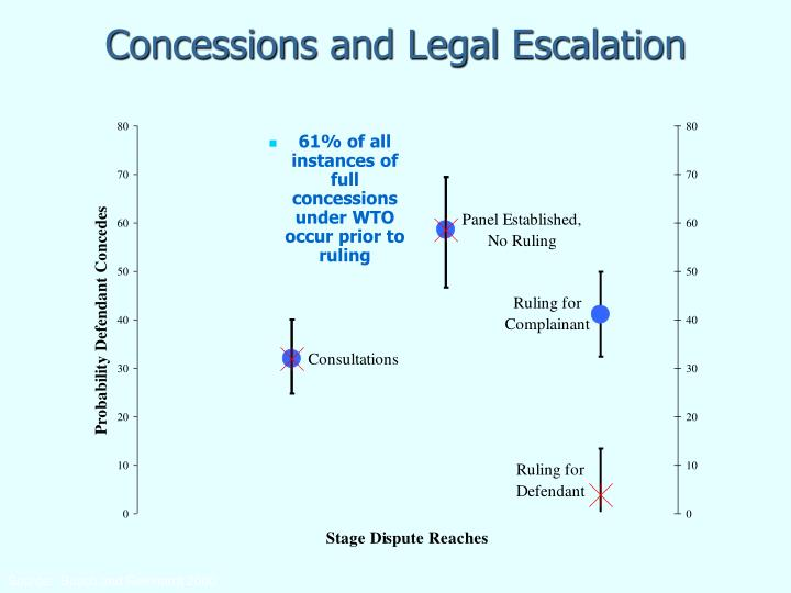 Concessions and Legal Escalation