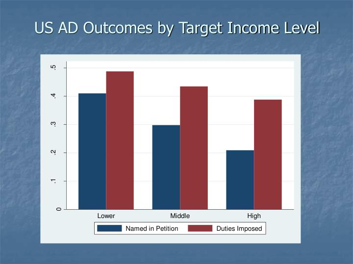 US AD Outcomes by Target Income Level
