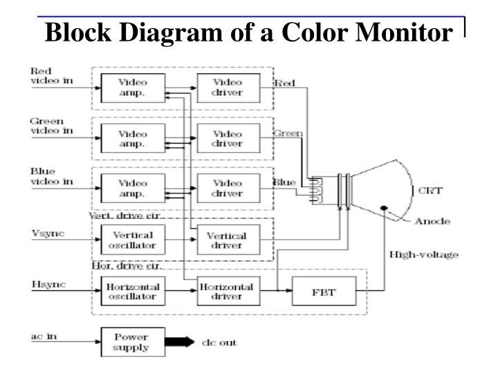 Block Diagram of a Color Monitor