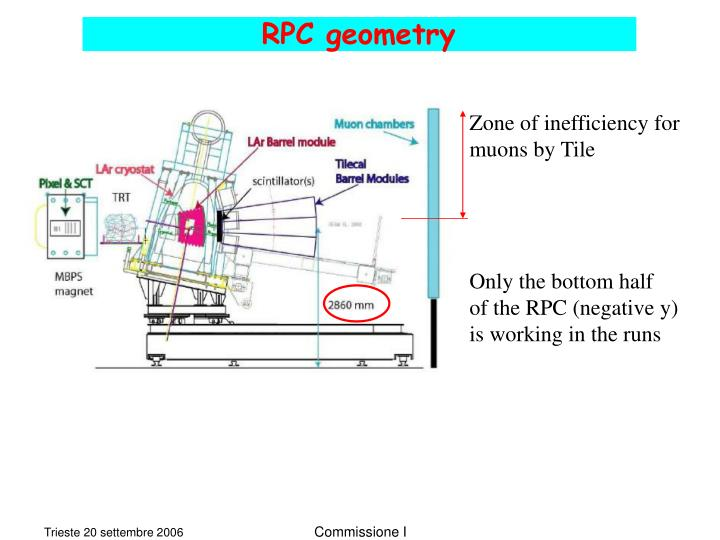 RPC geometry